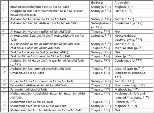 ahlulbayt_narrators_shia_sunni